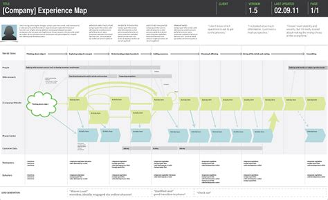Customer Experience Mapping Template by Ultimate Guide To Customer Experience Mapping How To Map