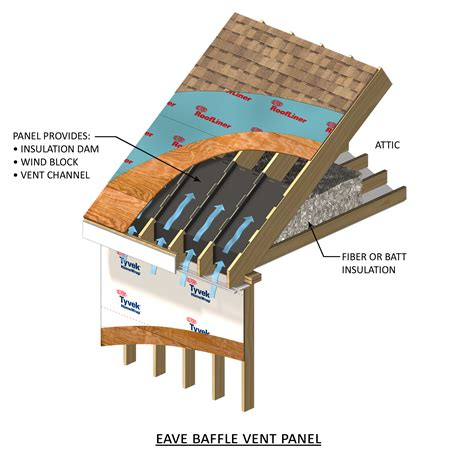 Best Insulation For Vaulted Ceiling by Attic Vent Baffles