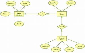 Exam Database System Which Is A Useful Er Diagram Template