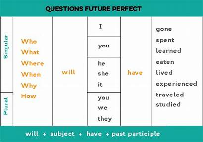 English Future Perfect Questions Wh Participle Fun