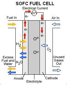 Воздушноалюминиевая батарея – что это и почему она – перспективна? . электротехнический журнал