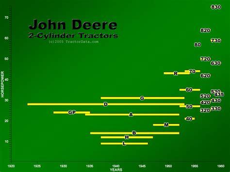 tractordatacom john deere  cylinder series tractors