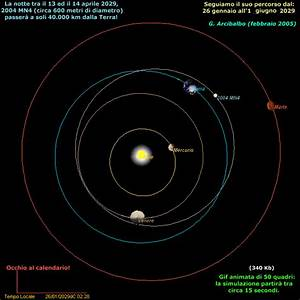 2004 MN4 Apophis Asteroid - Pics about space