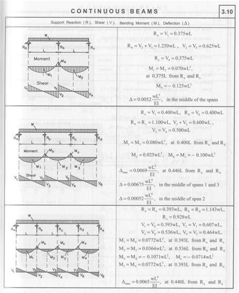 beam deflection formula table beam deflection formula table suzuki cars