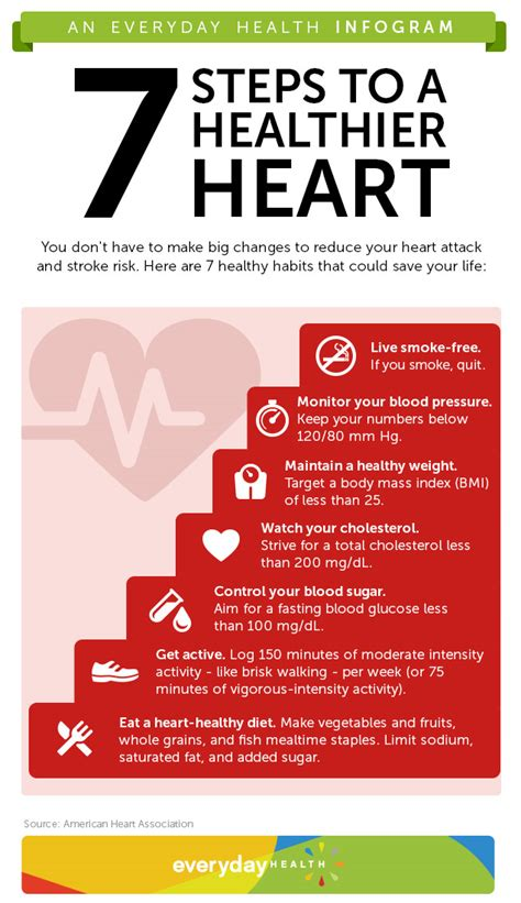7 Steps To A Healthy Heart (infographic