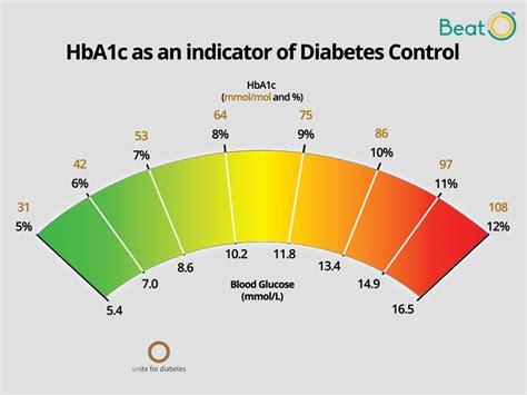 hbac indicator diabetes management system control
