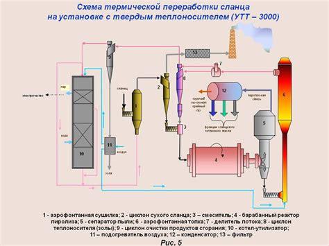 Физикохимические свойства природного газа Сухой газ .