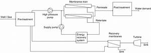 Schematic Diagram Of Reverse Osmosis Plant With Pro Module