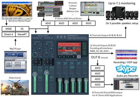 Voicemeeter Virtual Audio Mixer 1 0 6 7 Download