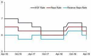 Rbi Rate Chart India Monetary Policy April 2019