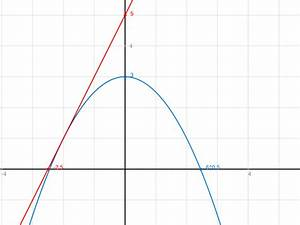 Tangente Berechnen Mit Punkt : bestimme die gleichung der tangente am graphen von f mit f ~ Themetempest.com Abrechnung