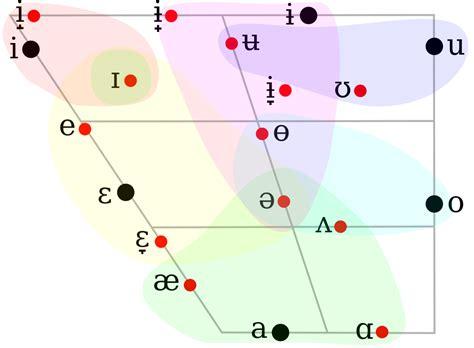 filerussian vowel chartsvg wikimedia commons