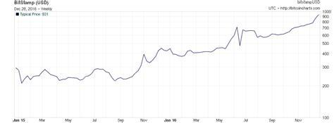 bitcoin digital currency   return   year