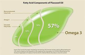Height And Weight Chart For Women Over 40 All About Flax Precision Nutrition