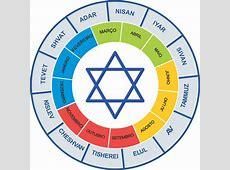 Coisas Judaicas O Blog judaico