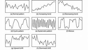 Examples Of Typical Control Chart Patterns