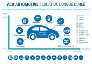 Location Longue Durée Véhicule : financement automobile v hicules motos et utilitaires en lld ~ Medecine-chirurgie-esthetiques.com Avis de Voitures