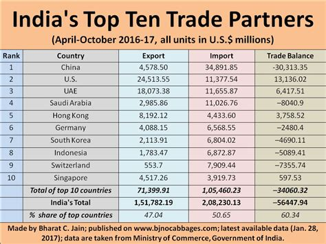 top trading bj s nocabbages india s top 10 trade partners