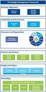 Knowledge Management Framework
