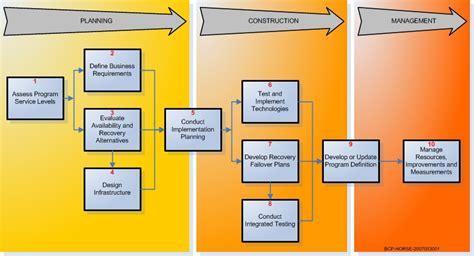 Holistic Operational Readiness Security Evaluation Organizational Chart Google Slides Organisation Event Management Free Download Organization University Word Format Html Css Qlik Sense