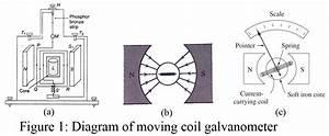 Moving Coil Galvanometer