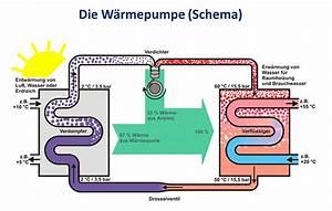 Kosten Luft Wasser Wärmepumpe : schritt f r schritt zur w rmepumpe teil 1 energieleben ~ Lizthompson.info Haus und Dekorationen