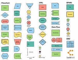 Flowchart Symbols And Notation    Cheat Sheet