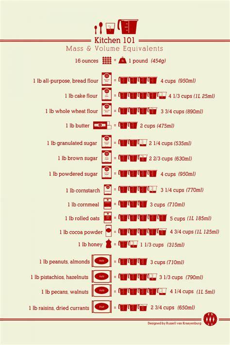 mesure conversion cuisine kitchen 101 mass volume equivalents visual ly