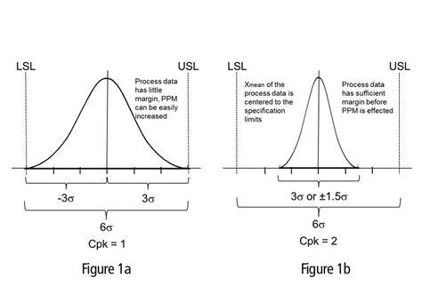 Maß für die potenzielle prozessfähigkeit, berechnet mit daten aus den. Cpk Wert Berechnen Beispiel