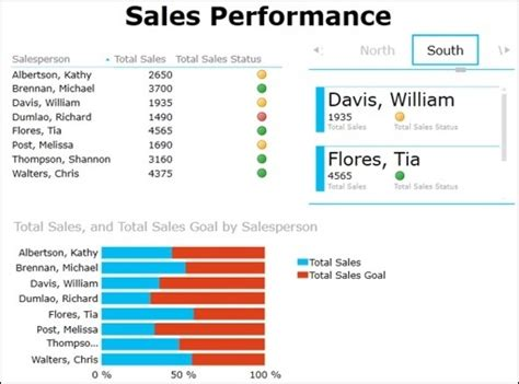 Excel Dashboards Key Performance Indicators