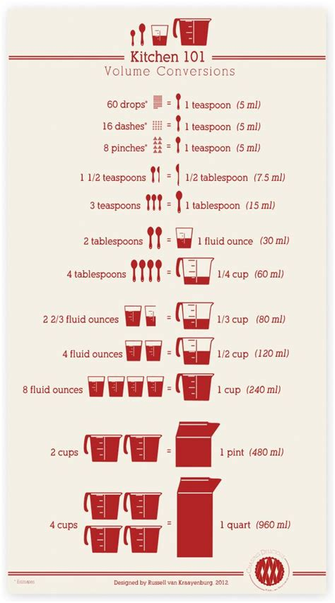 25+ Best Ideas About Kitchen Measurement Conversions On