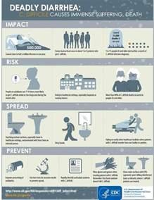 CDC C. Diff Infographic
