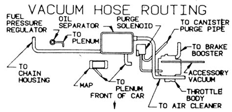 3800 Engine Vacume Line Diagram by Repair Guides Vacuum Diagrams Vacuum Diagrams