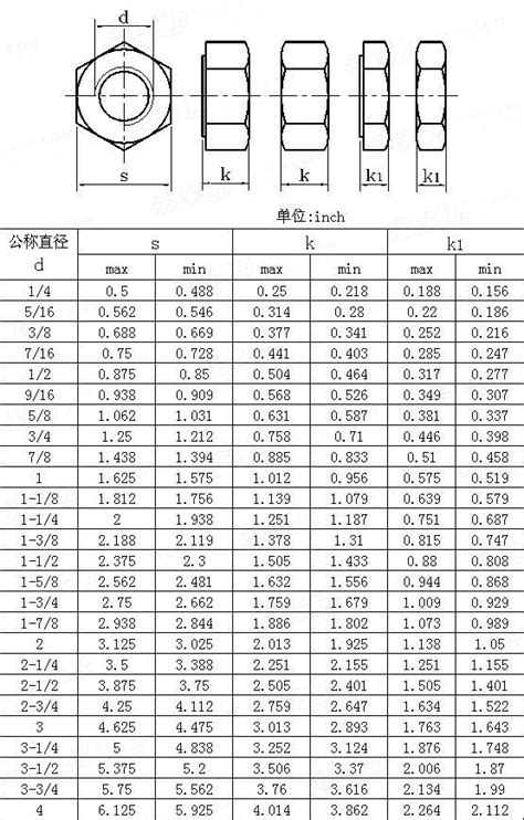 ANSI/ASME B 18.2.2-2015Heavy hex nuts and Heavy hex jam nuts