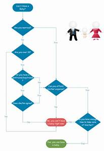 Funny Flowchart Example