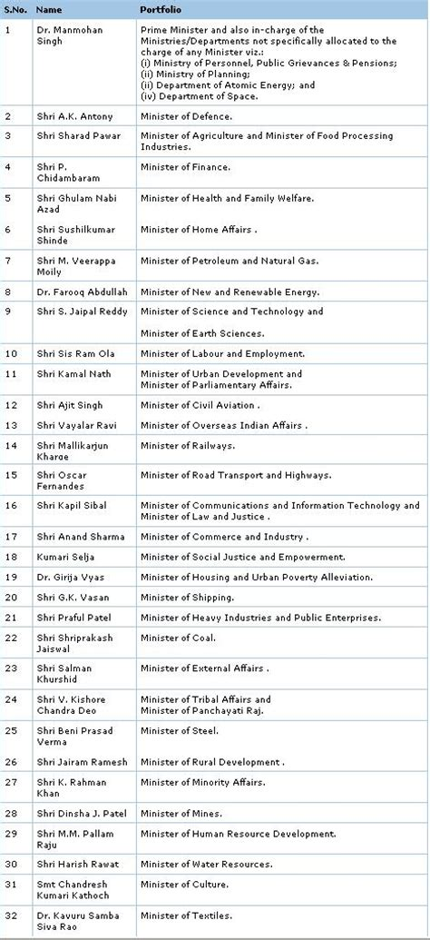 Current List Of Cabinet Ministers by List Of Cabinet Ministers Of India 2013