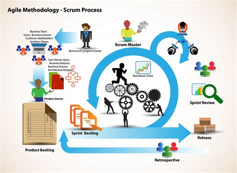 Creating Agile Work Environments Real Strategy
