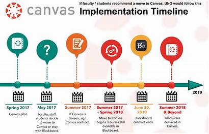 Canvas Timeline Technology History Uno System Management