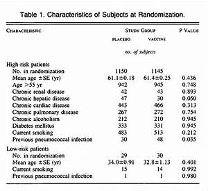 Efficacy of Pneumococcal Vaccine in High-Risk Patients | NEJM
