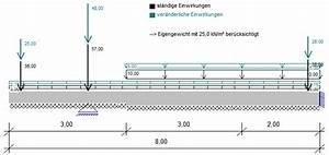 Fundament Kosten Berechnen : elastisch gebettete bodenplatte berechnen bau von ~ Themetempest.com Abrechnung