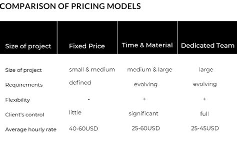 Models And Prices comparison of pricing models quintagroup