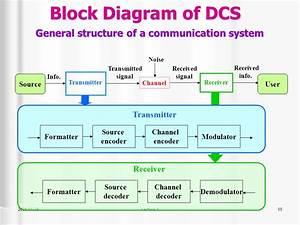 Ekt 431  Digital Communications