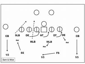 A Premature Look At The Ne Patriots U0026 39  Changes On D