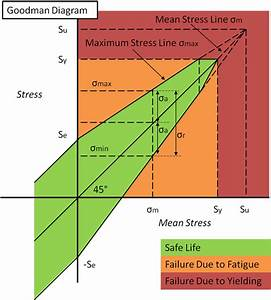 Basic Fatigue Analysis
