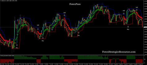 forex pass forex strategies forex resources forex
