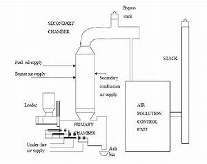 The Shematic Diagram Of Clinical Waste Incinerator