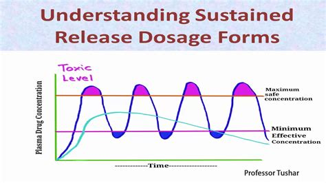 understanding sustained release dosage forms youtube
