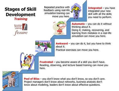 learnmor  twitter  stages  skill