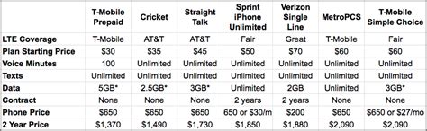best phone plans for two lines best cell phone plan cricket vs mobile vs t