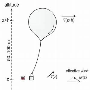 Schematic Drawing Of The Principle Of Balloon Borne Wind